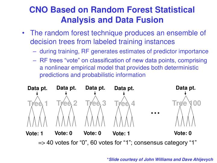 CNO Based on Random Forest Statistical Analysis and Data Fusion