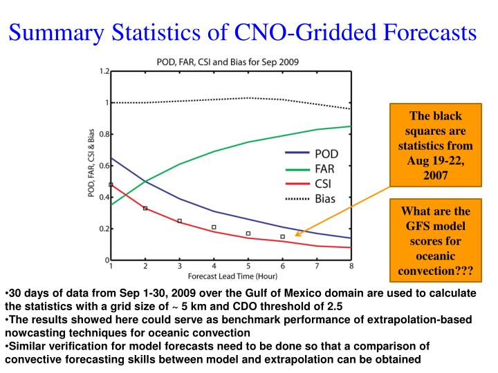 Summary Statistics of CNO-Gridded Forecasts