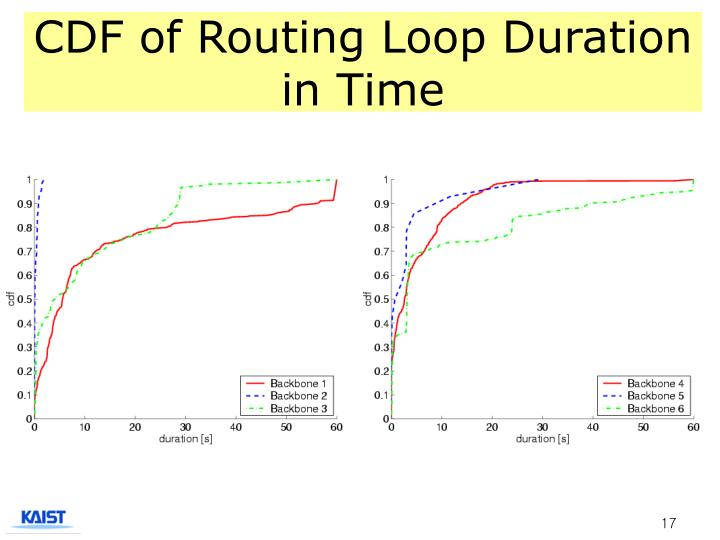 CDF of Routing Loop Duration in Time