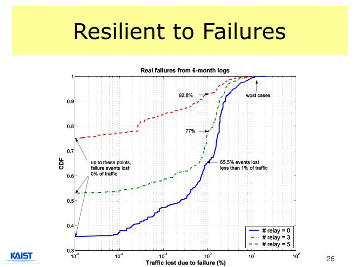 Resilient to Failures