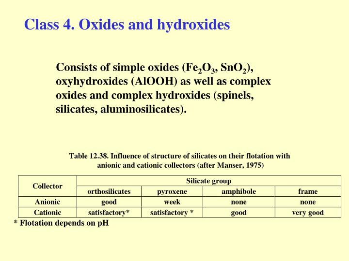 Class 4. Oxides and hydroxides