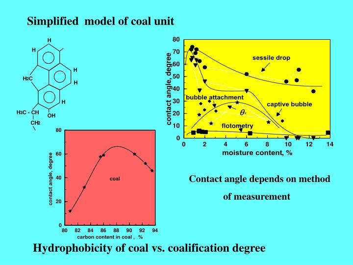 Simplified  model of coal unit