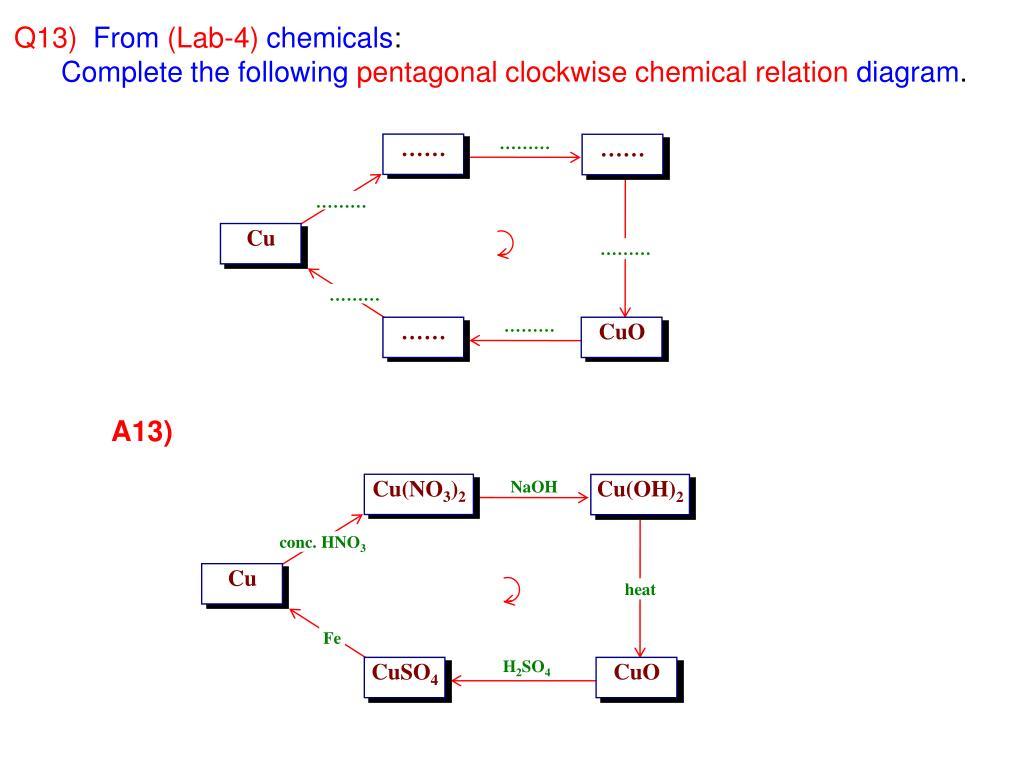 PPT - SATL - CUPPER CHEMISTRY PowerPoint Presentation ...