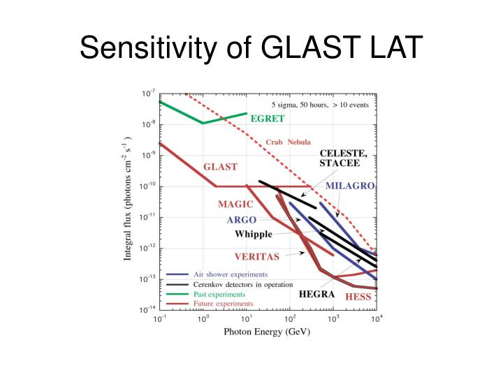 Sensitivity of GLAST LAT