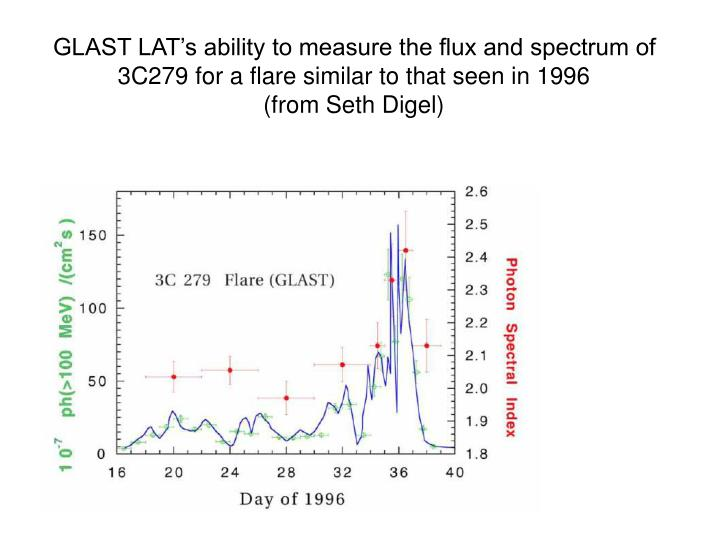 GLAST LAT's ability to measure the flux and spectrum of 3C279 for a flare similar to that seen in 1996