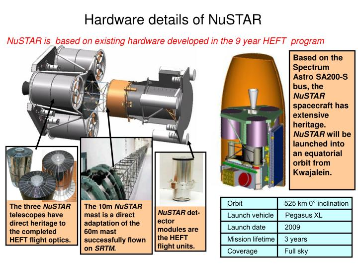 Hardware details of NuSTAR