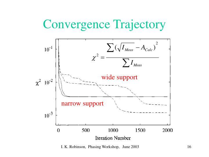 Convergence Trajectory