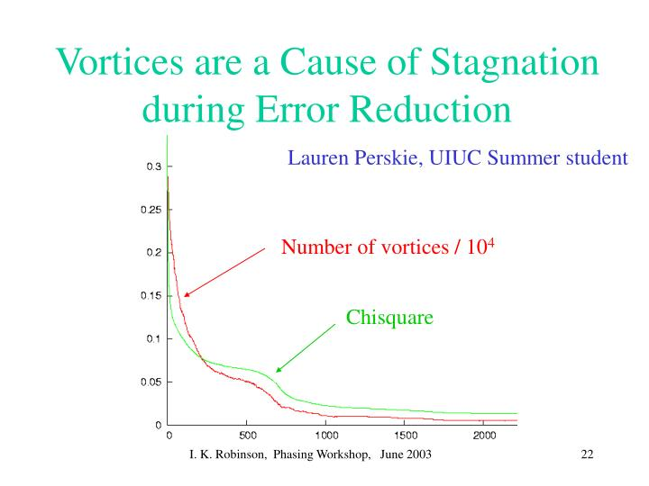 Vortices are a Cause of Stagnation during Error Reduction
