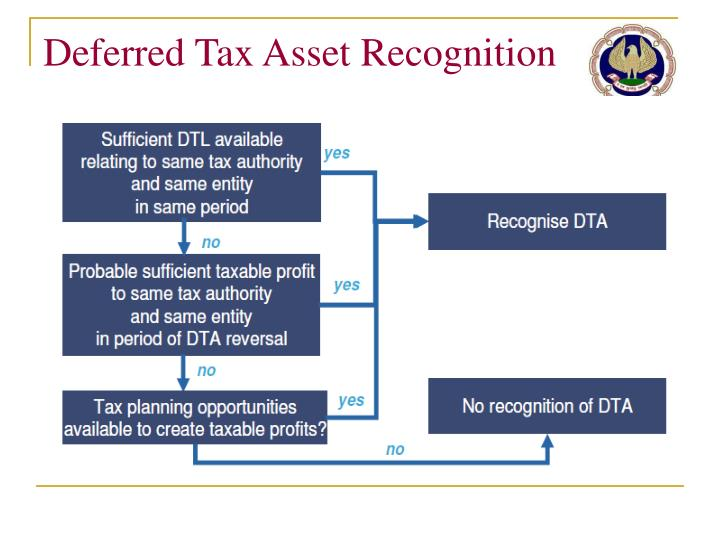 Deferred Tax Asset Recognition