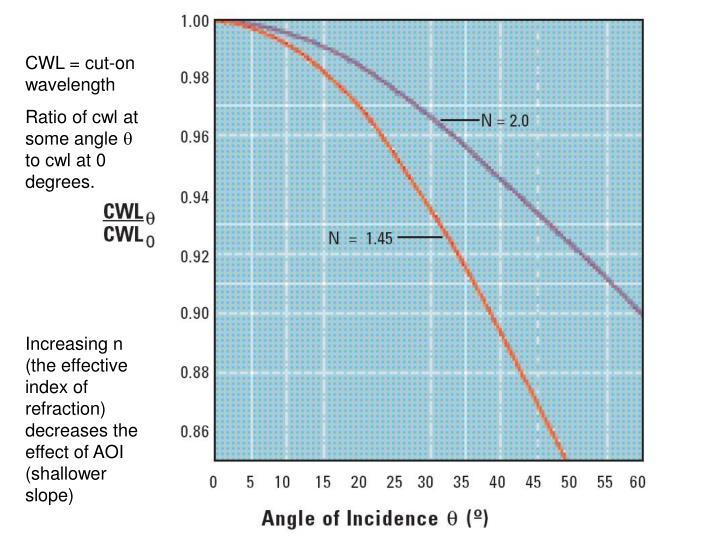 CWL = cut-on wavelength