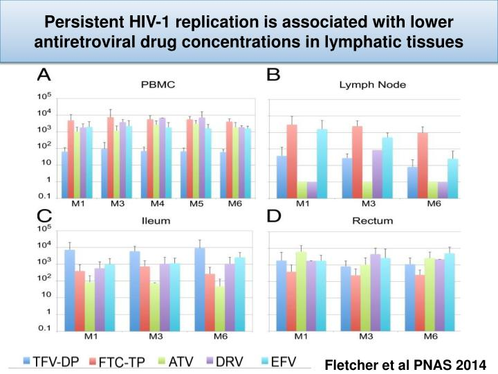 Persistent HIV-1 replication is associated with lower antiretroviral drug concentrations in lymphatic tissues