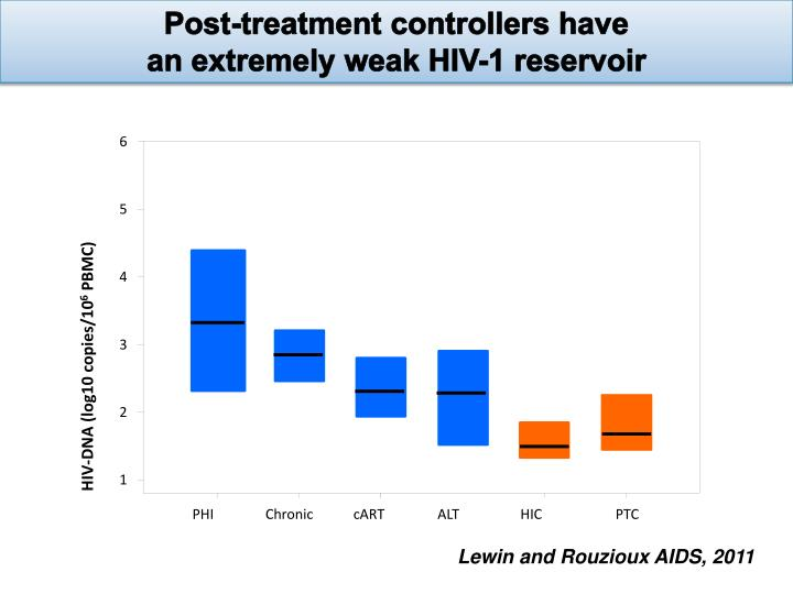Post-treatment controllers