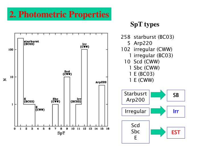 2. Photometric Properties