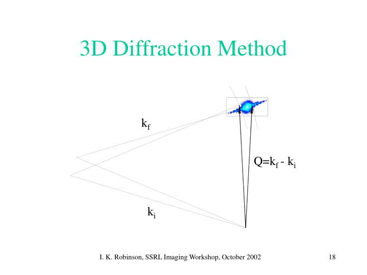 3D Diffraction Method