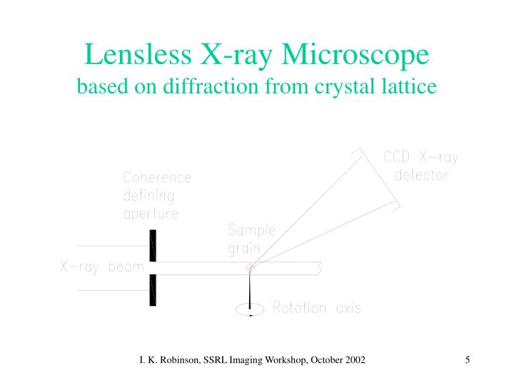 Lensless X-ray Microscope