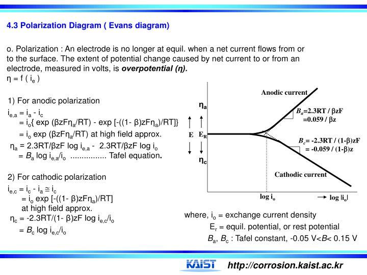 4.3 Polarization Diagram ( Evans diagram)
