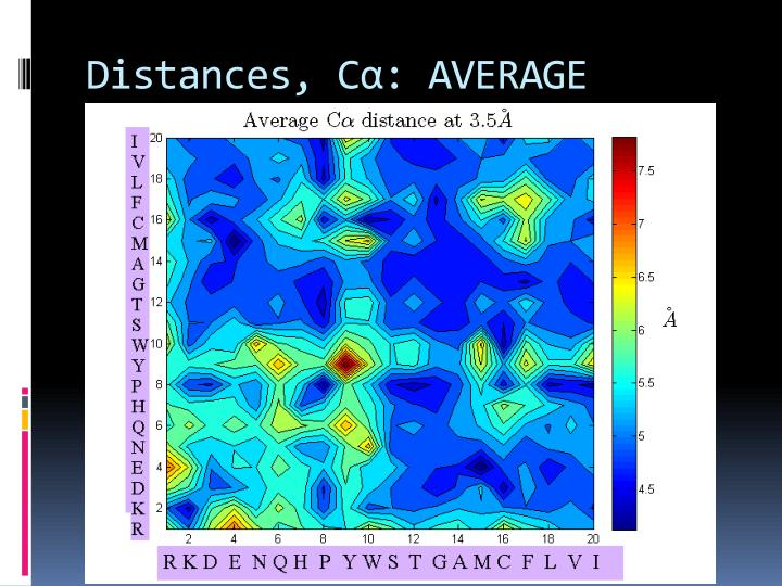 Distances, C