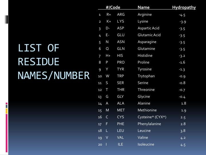 List of residue names number