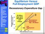 equilibrium versus full employment gdp