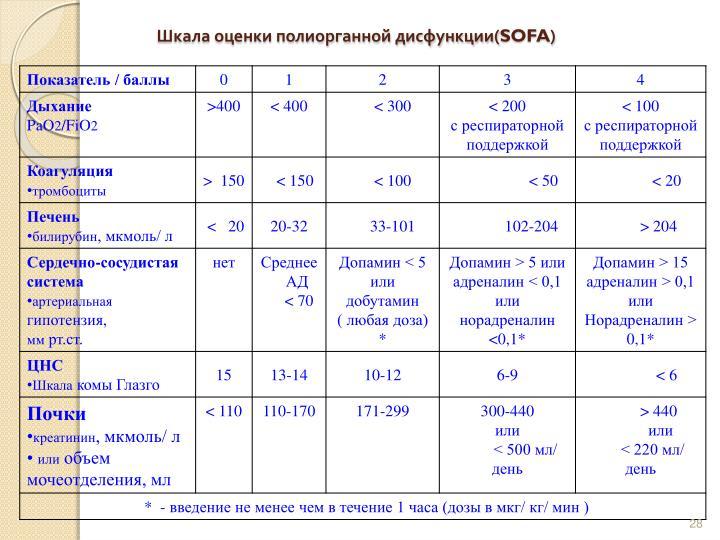 Шкала оценки полиорганной дисфункции(