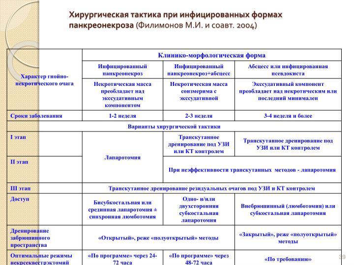 Хирургическая тактика при инфицированных формах панкреонекроза