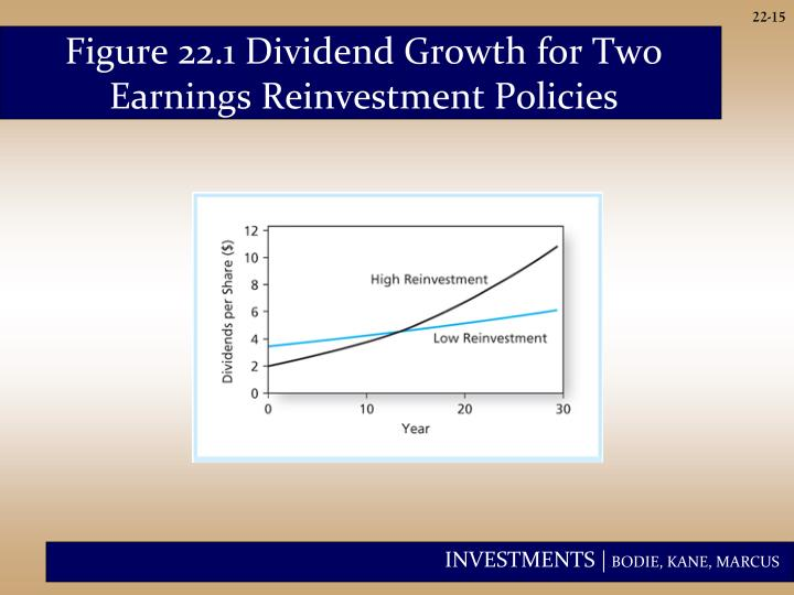 Figure 22.1 Dividend Growth for Two Earnings Reinvestment Policies