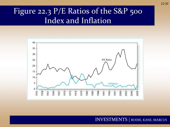 Figure 22.3 P/E Ratios of the S&P 500 Index and Inflation