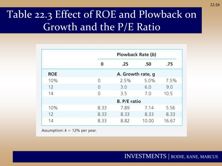 Table 22.3 Effect of ROE and Plowback on Growth and the P/E Ratio