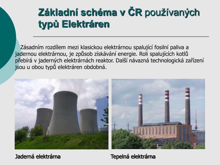 Základní schéma v ČR