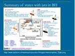summary of states with jets in bh binaries