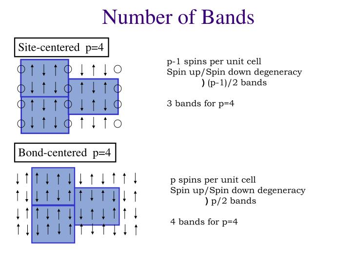 Number of Bands