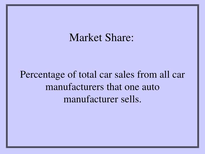 Market Share: