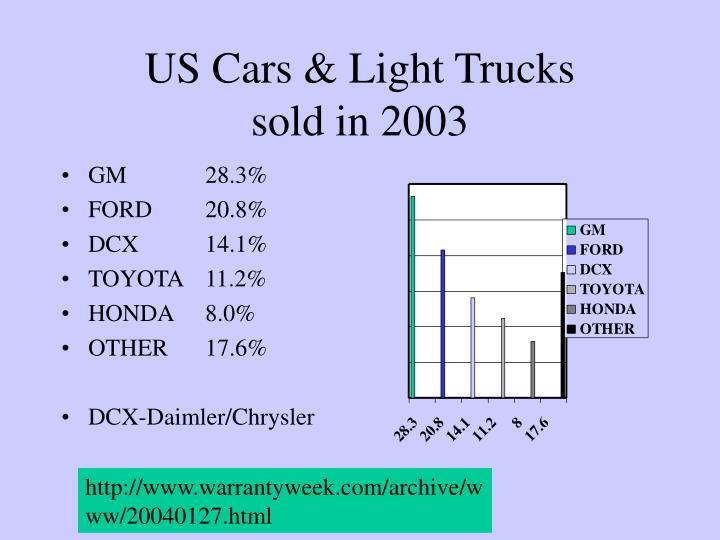 Us cars light trucks sold in 2003