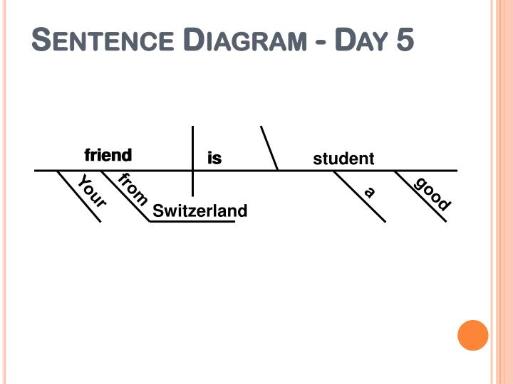 Ppt dgp 9 sentence 4 powerpoint presentation id3412749 sentence diagram day 5 ccuart Images