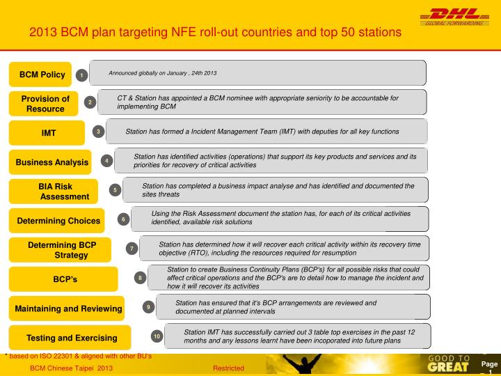 2013 bcm plan targeting nfe roll out countries and top 50 stations