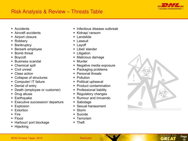 Risk Analysis & Review – Threats Table