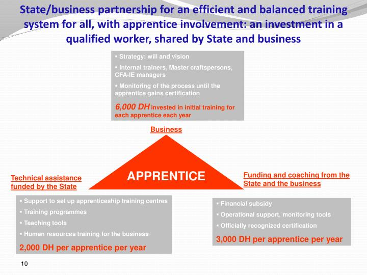 State/business partnership for an efficient and balanced training system for all, with apprentice involvement: an investment in a qualified worker, shared by State and business