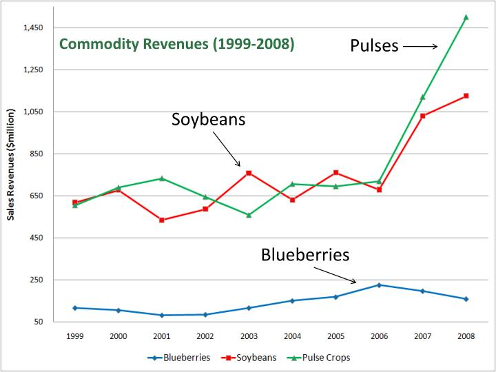Commodity Revenues (1999-2008)