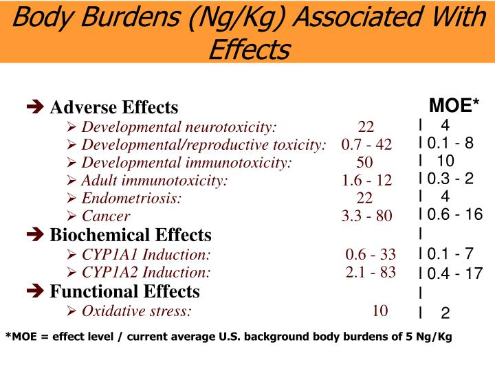 Body Burdens (Ng/Kg) Associated With Effects