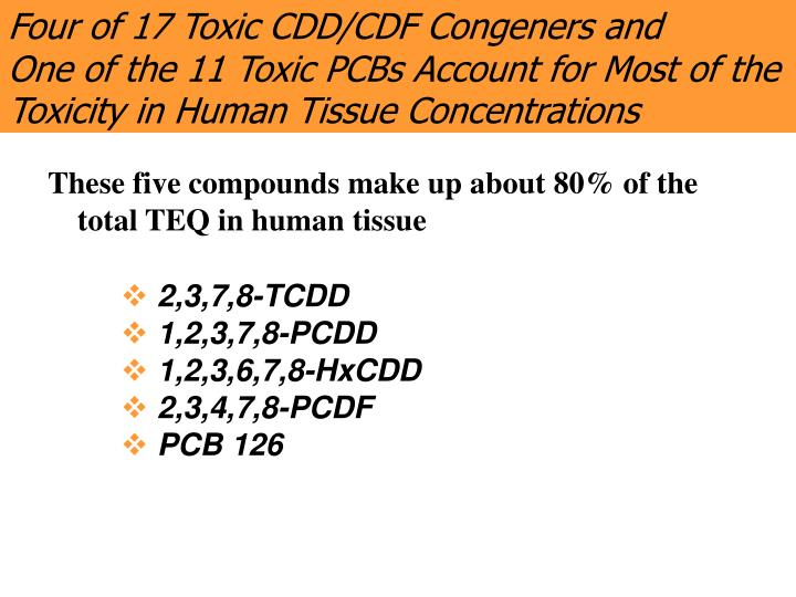 Four of 17 Toxic CDD/CDF Congeners and