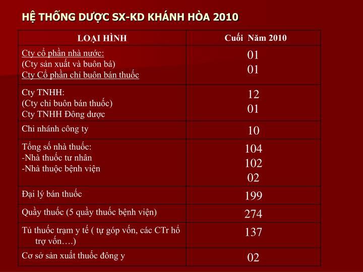 H th ng d c sx kd kh nh h a 2010