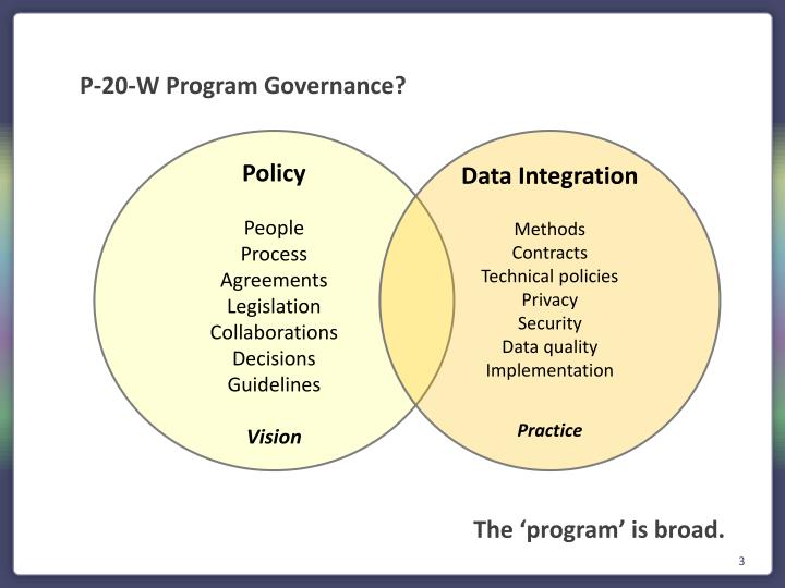 P-20-W Program Governance?