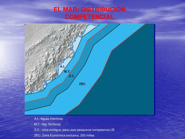 EL MAR: DISTRIBUCIÓN COMPETENCIAL