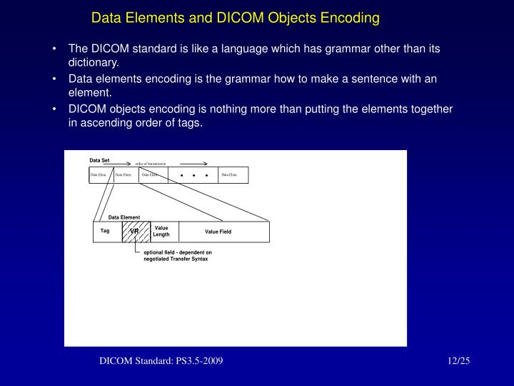 Data Elements and DICOM Objects Encoding
