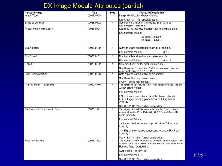 DX Image Module Attributes (partial)