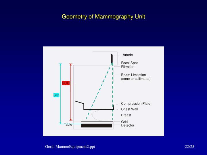 Geometry of Mammography Unit