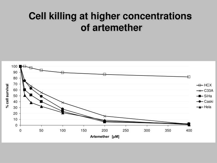Cell killing at higher concentrations