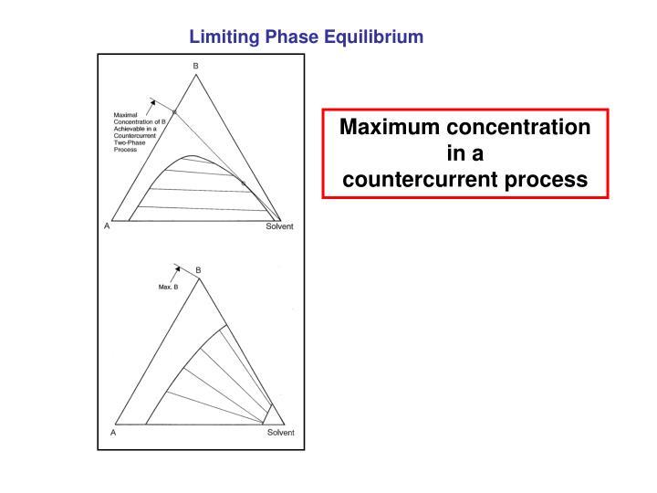 Limiting Phase Equilibrium
