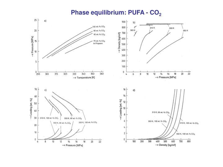 Phase equilibrium: PUFA - CO