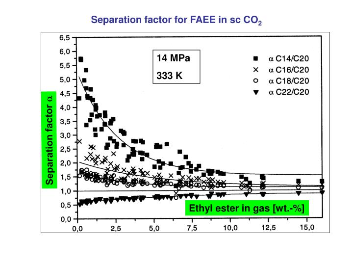 Separation factor for FAEE in sc CO